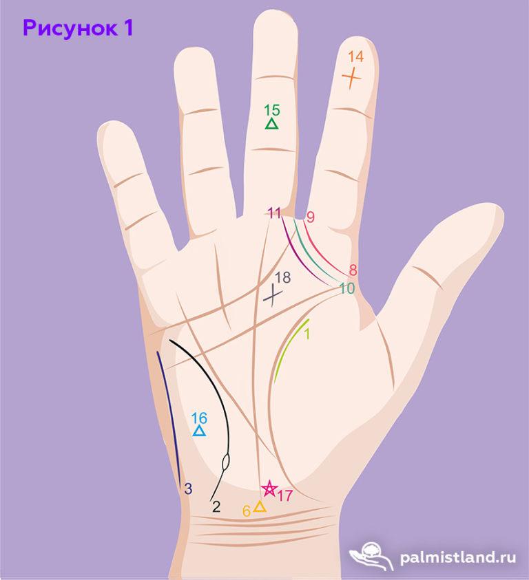 знаки экстрасенсорики на руках 1